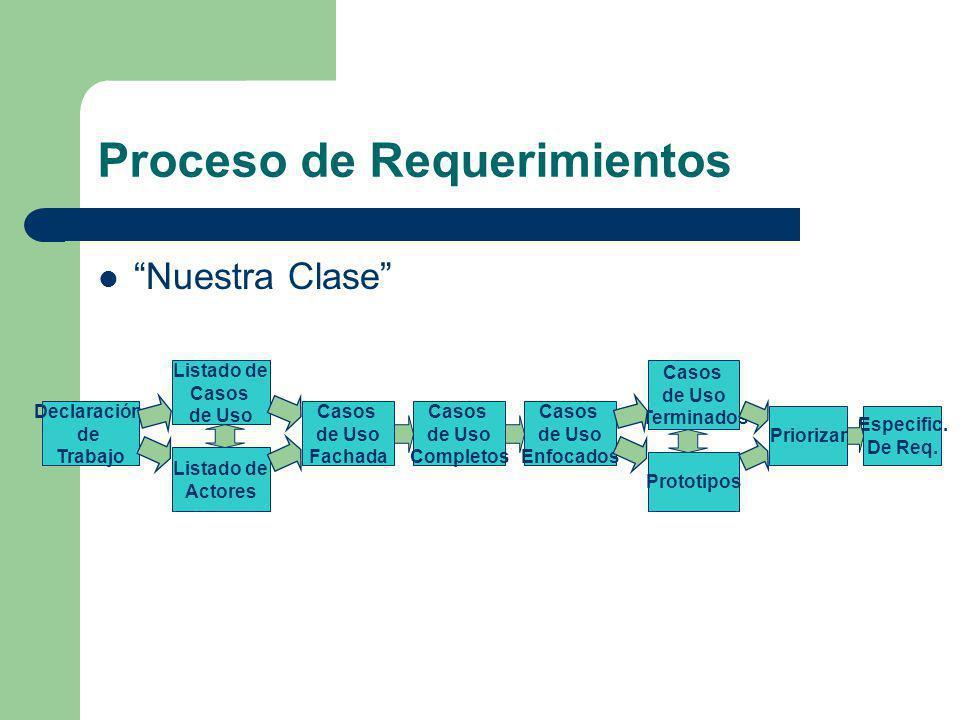 Proceso de Requerimientos Nuestra Clase Declaración de Trabajo Listado de Casos de Uso Casos de Uso Fachada Casos de Uso Terminados Prototipos Listado