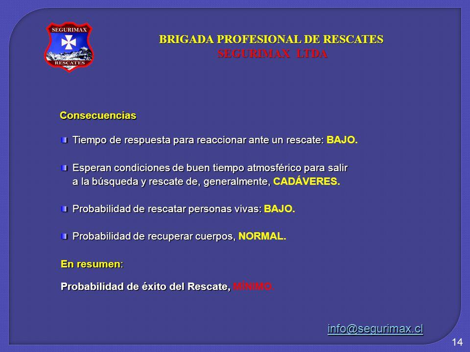 14 Consecuencias Tiempo de respuesta para reaccionar ante un rescate: Tiempo de respuesta para reaccionar ante un rescate: BAJO. Esperan condiciones d
