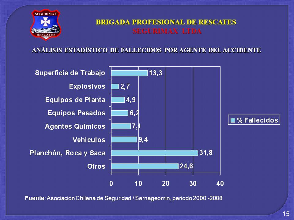 15 ANÁLISIS ESTADÍSTICO DE FALLECIDOS POR AGENTE DEL ACCIDENTE Fuente: Asociación Chilena de Seguridad / Sernageomin, periodo 2000 -2008 BRIGADA PROFESIONAL DE RESCATES SEGURIMAX LTDA SEGURIMAX LTDA