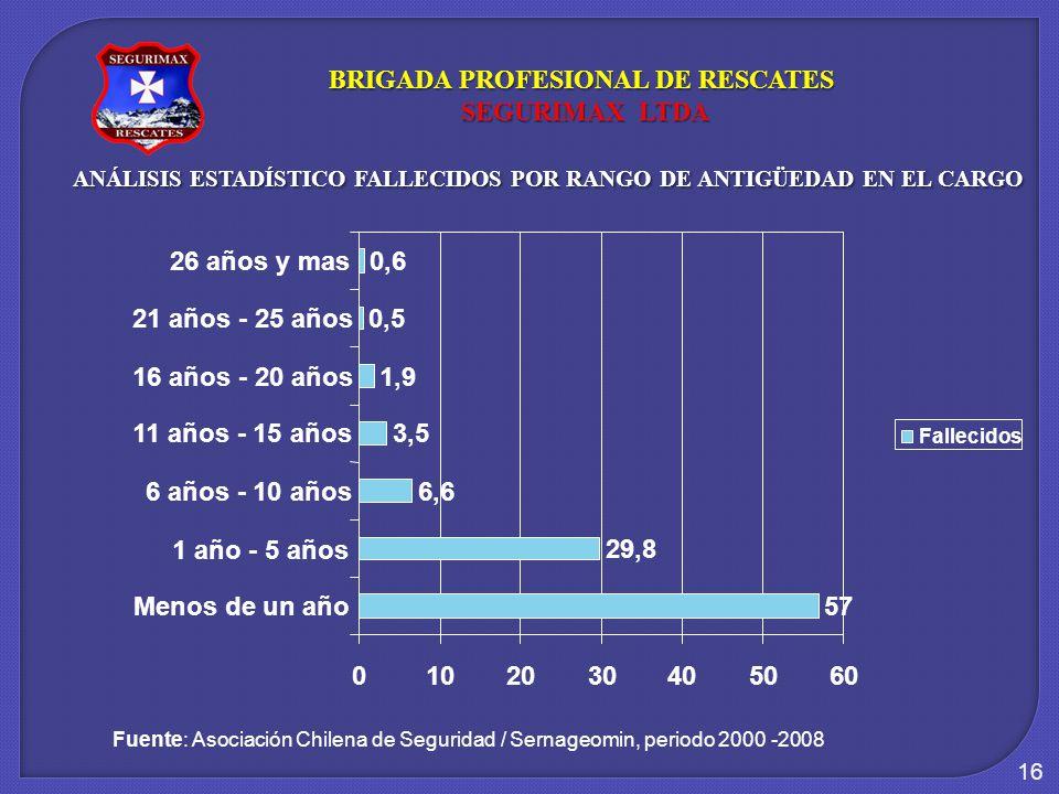 16 ANÁLISIS ESTADÍSTICO FALLECIDOS POR RANGO DE ANTIGÜEDAD EN EL CARGO Fuente: Asociación Chilena de Seguridad / Sernageomin, periodo 2000 -2008 BRIGADA PROFESIONAL DE RESCATES SEGURIMAX LTDA SEGURIMAX LTDA 57 29,8 6,6 3,5 1,9 0,5 0,6 0102030405060 Menos de un año 1 año - 5 años 6 años - 10 años 11 años - 15 años 16 años - 20 años 21 años - 25 años 26 años y mas Fallecidos