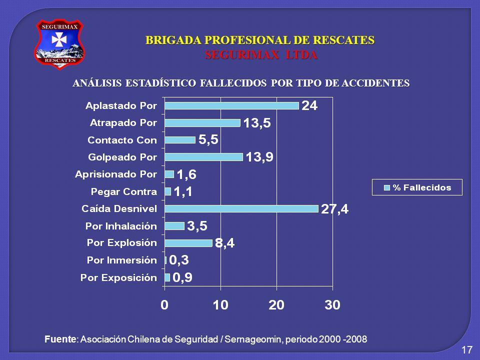 17 ANÁLISIS ESTADÍSTICO FALLECIDOS POR TIPO DE ACCIDENTES Fuente: Asociación Chilena de Seguridad / Sernageomin, periodo 2000 -2008 BRIGADA PROFESIONAL DE RESCATES SEGURIMAX LTDA SEGURIMAX LTDA