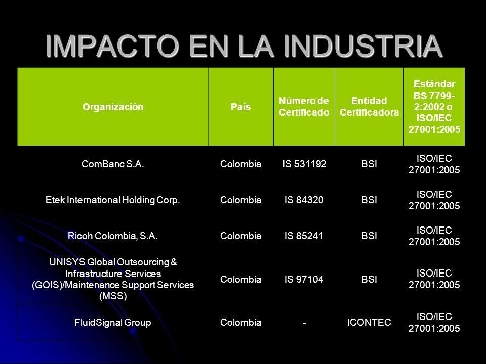 IMPACTO EN LA INDUSTRIA OrganizaciónPaís Número de Certificado Entidad Certificadora Estándar BS 7799- 2:2002 o ISO/IEC 27001:2005 ComBanc S.A.ColombiaIS 531192BSI ISO/IEC 27001:2005 Etek International Holding Corp.ColombiaIS 84320BSI ISO/IEC 27001:2005 Ricoh Colombia, S.A.ColombiaIS 85241BSI ISO/IEC 27001:2005 UNISYS Global Outsourcing & Infrastructure Services (GOIS)/Maintenance Support Services (MSS) ColombiaIS 97104BSI ISO/IEC 27001:2005 FluidSignal GroupColombia-ICONTEC ISO/IEC 27001:2005