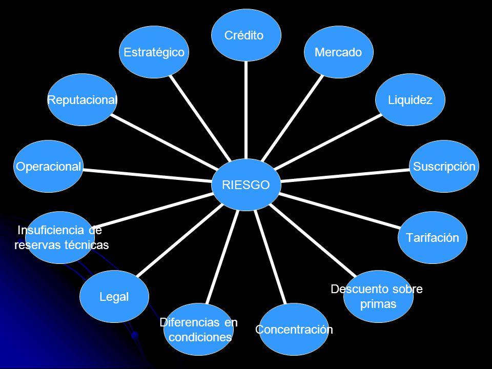 RIESGO CréditoMercadoLiquidezSuscripciónTarifación Descuento sobre primas Concentración Diferencias en condiciones Legal Insuficiencia de reservas técnicas OperacionalReputacionalEstratégico