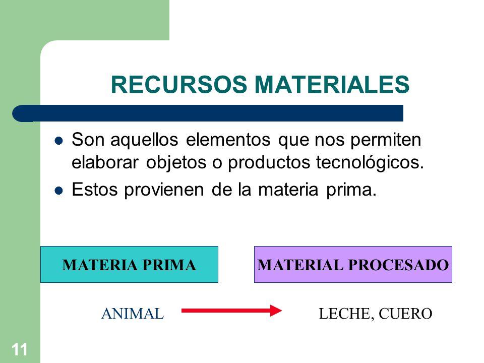 11 RECURSOS MATERIALES Son aquellos elementos que nos permiten elaborar objetos o productos tecnológicos.
