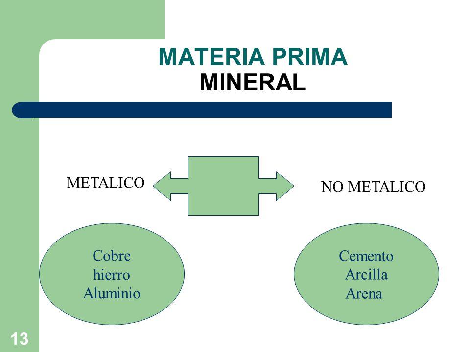 13 MATERIA PRIMA MINERAL METALICO NO METALICO Cobre hierro Aluminio Cemento Arcilla Arena