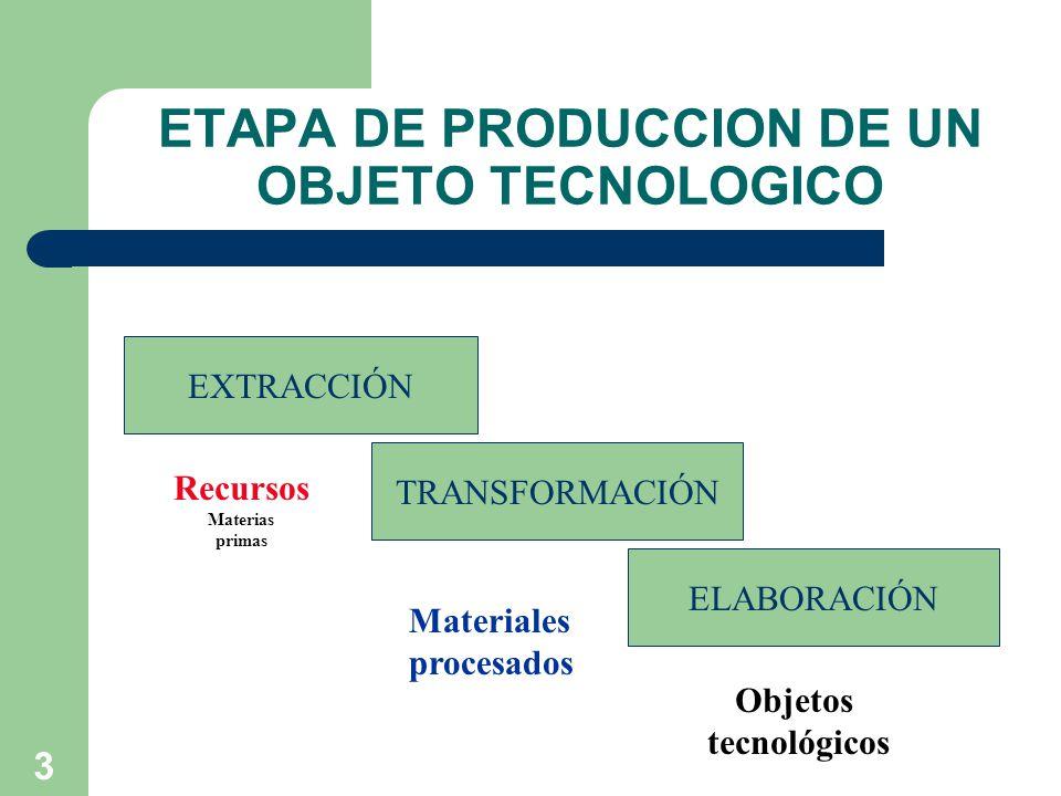 3 ETAPA DE PRODUCCION DE UN OBJETO TECNOLOGICO EXTRACCIÓN ELABORACIÓN TRANSFORMACIÓN Recursos Materias primas Materiales procesados Objetos tecnológicos