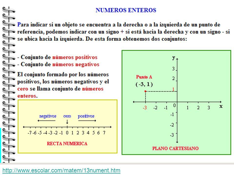 REGLA DE SIGNOS PARA SUMAR NÚMEROS ENTEROS Cuando los dos números llevan el mismo signo: Se suman los valores absolutos y conserva el signo que tienen.