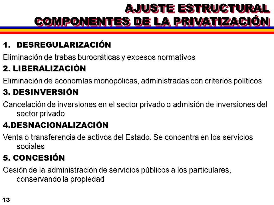 12 3. INTERNACIONALIZACIÓN DE LA ECONOMÍA * APERTURA Y ELIMINACIÓN DE ARANCELES * CONTROL INFLACIONARIO * GRUPOS REGIONALES * DISPUTA DE MERCADOS 1. M