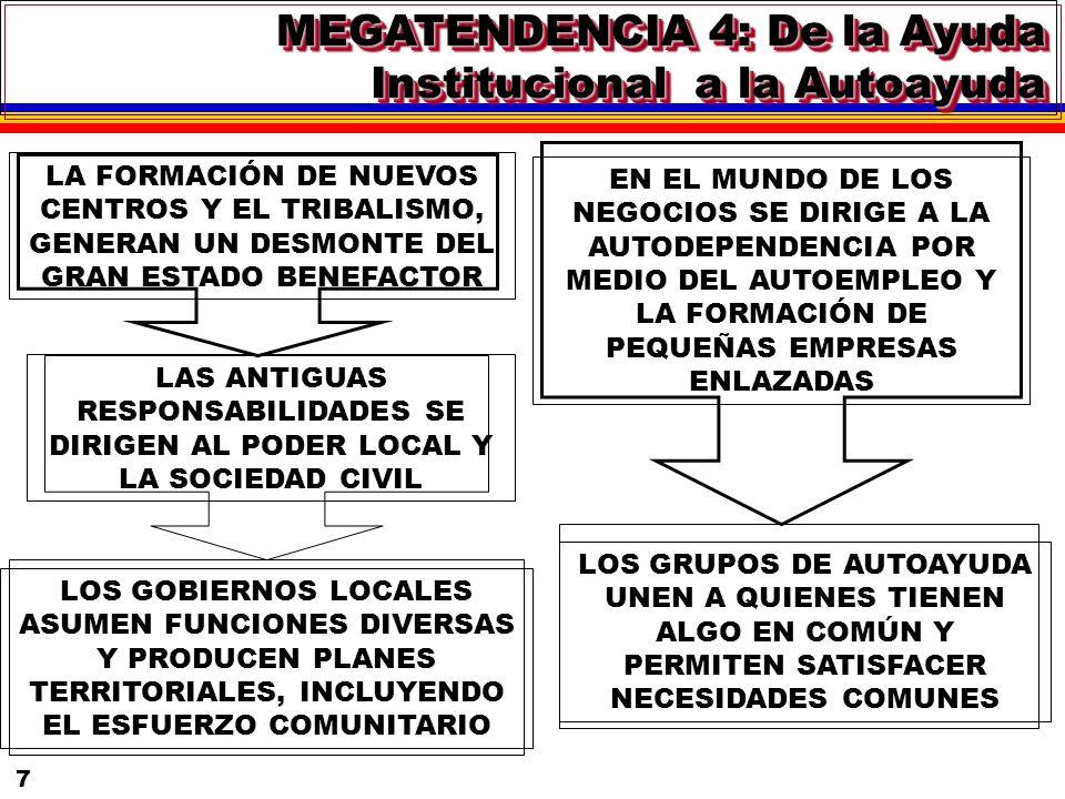 7 LA FORMACIÓN DE NUEVOS CENTROS Y EL TRIBALISMO, GENERAN UN DESMONTE DEL GRAN ESTADO BENEFACTOR LAS ANTIGUAS RESPONSABILIDADES SE DIRIGEN AL PODER LOCAL Y LA SOCIEDAD CIVIL LOS GOBIERNOS LOCALES ASUMEN FUNCIONES DIVERSAS Y PRODUCEN PLANES TERRITORIALES, INCLUYENDO EL ESFUERZO COMUNITARIO EN EL MUNDO DE LOS NEGOCIOS SE DIRIGE A LA AUTODEPENDENCIA POR MEDIO DEL AUTOEMPLEO Y LA FORMACIÓN DE PEQUEÑAS EMPRESAS ENLAZADAS LOS GRUPOS DE AUTOAYUDA UNEN A QUIENES TIENEN ALGO EN COMÚN Y PERMITEN SATISFACER NECESIDADES COMUNES MEGATENDENCIA 4: De la Ayuda Institucional a la Autoayuda