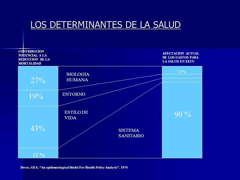LOS DETERMINANTES DE LA SALUD CONTRIBUCION POTENCIAL A LA REDUCCION DE LA MORTALIDAD AFECTACION ACTUAL DE LOS GASTOS PARA LA SALUD EN EEUU 27% 19% 43%
