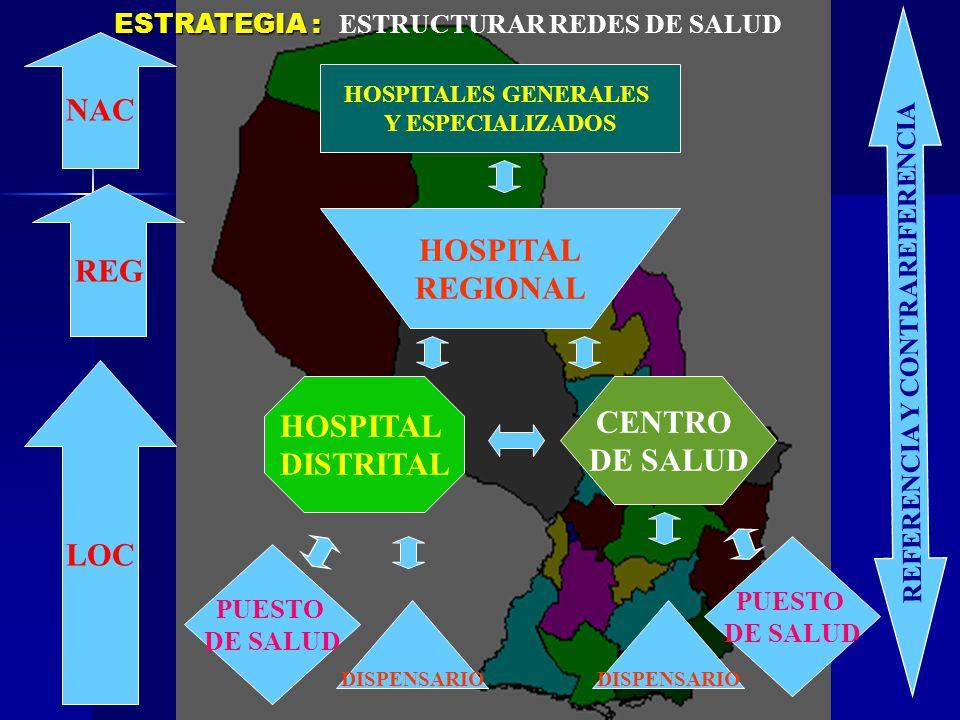 LOC REG NAC HOSPITALES GENERALES Y ESPECIALIZADOS HOSPITAL REGIONAL HOSPITAL DISTRITAL CENTRO DE SALUD PUESTO DE SALUD PUESTO DE SALUD DISPENSARIO REF