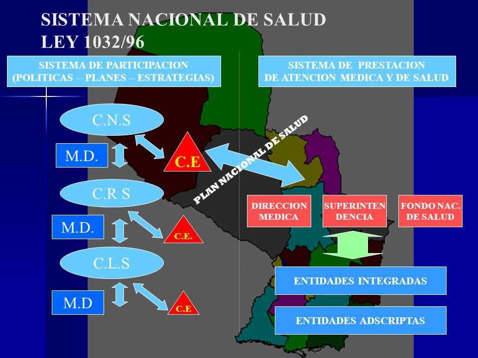 SISTEMA NACIONAL DE SALUD LEY 1032/96 C.N.S C.R S C.L.S SISTEMA DE PARTICIPACION (POLITICAS – PLANES – ESTRATEGIAS) SISTEMA DE PRESTACION DE ATENCION