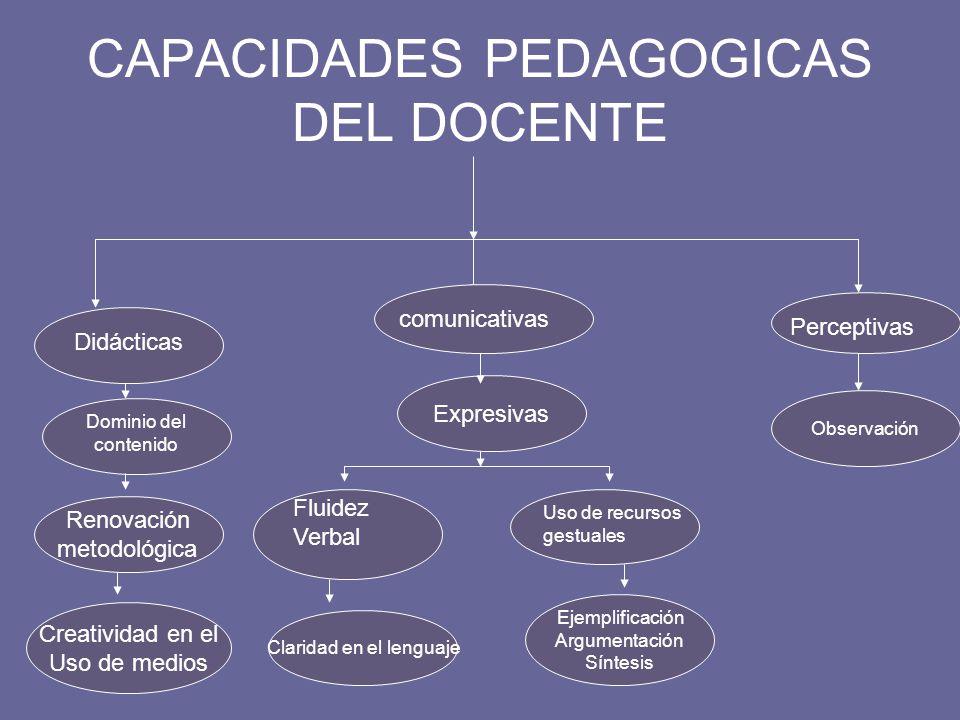 METODOLOGIA La metodología es el conjunto arrmonioso de métodos, procedimientos y técnicas inspirados en un modelo didáctico, que se sustentan en los mismos principios psicológicos, socioantropológicos y pedagógicos