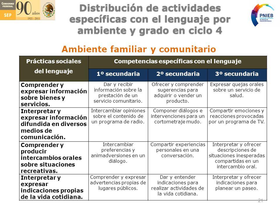 Prácticas sociales del lenguaje Competencias específicas con el lenguaje 1º secundaria2º secundaria3º secundaria Comprender y expresar información sobre bienes y servicios.