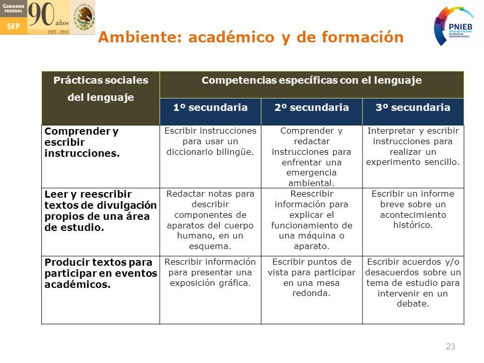 Prácticas sociales del lenguaje Competencias específicas con el lenguaje 1º secundaria2º secundaria3º secundaria Comprender y escribir instrucciones.