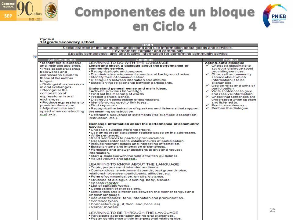 Componentes de un bloque en Ciclo 4 25