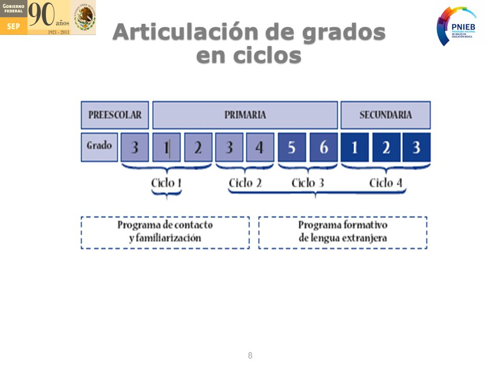 Articulación de grados en ciclos 8