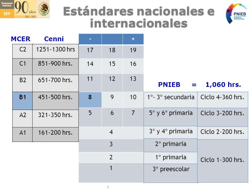 Estándares nacionales e internacionales C2 C1 B2 B1 A2 A1 MCERCenni -+ 171819 141516 111213 8910 567 4 3 2 1 1251-1300 hrs 851-900 hrs.