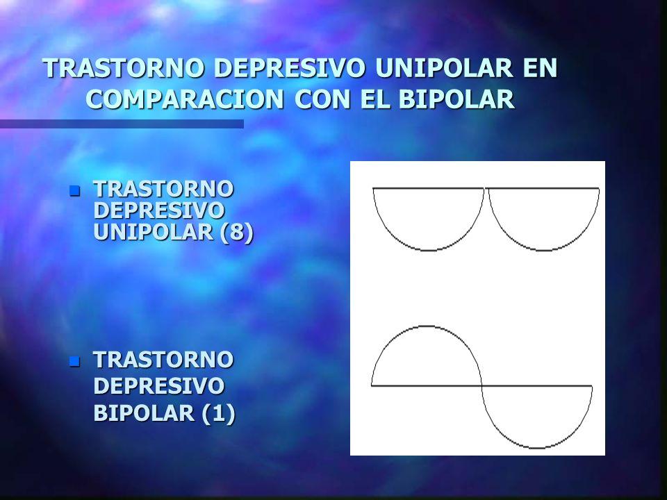 TRASTORNO DEPRESIVO UNIPOLAR EN COMPARACION CON EL BIPOLAR n TRASTORNO DEPRESIVO UNIPOLAR (8) n TRASTORNO DEPRESIVO BIPOLAR (1)