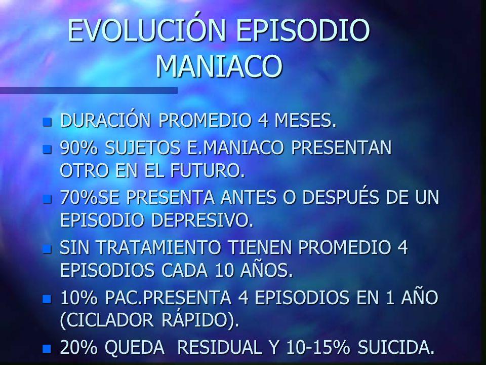 EVOLUCIÓN EPISODIO MANIACO n DURACIÓN PROMEDIO 4 MESES. n 90% SUJETOS E.MANIACO PRESENTAN OTRO EN EL FUTURO. n 70%SE PRESENTA ANTES O DESPUÉS DE UN EP