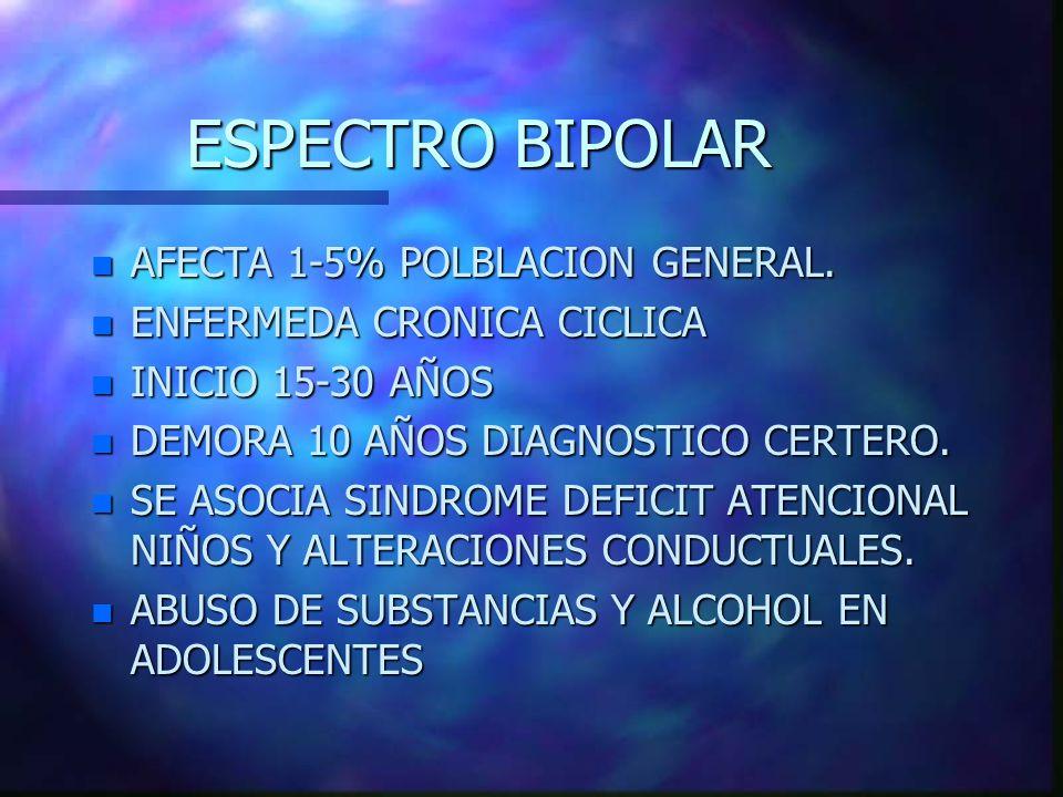 ESPECTRO BIPOLAR n AFECTA 1-5% POLBLACION GENERAL. n ENFERMEDA CRONICA CICLICA n INICIO 15-30 AÑOS n DEMORA 10 AÑOS DIAGNOSTICO CERTERO. n SE ASOCIA S