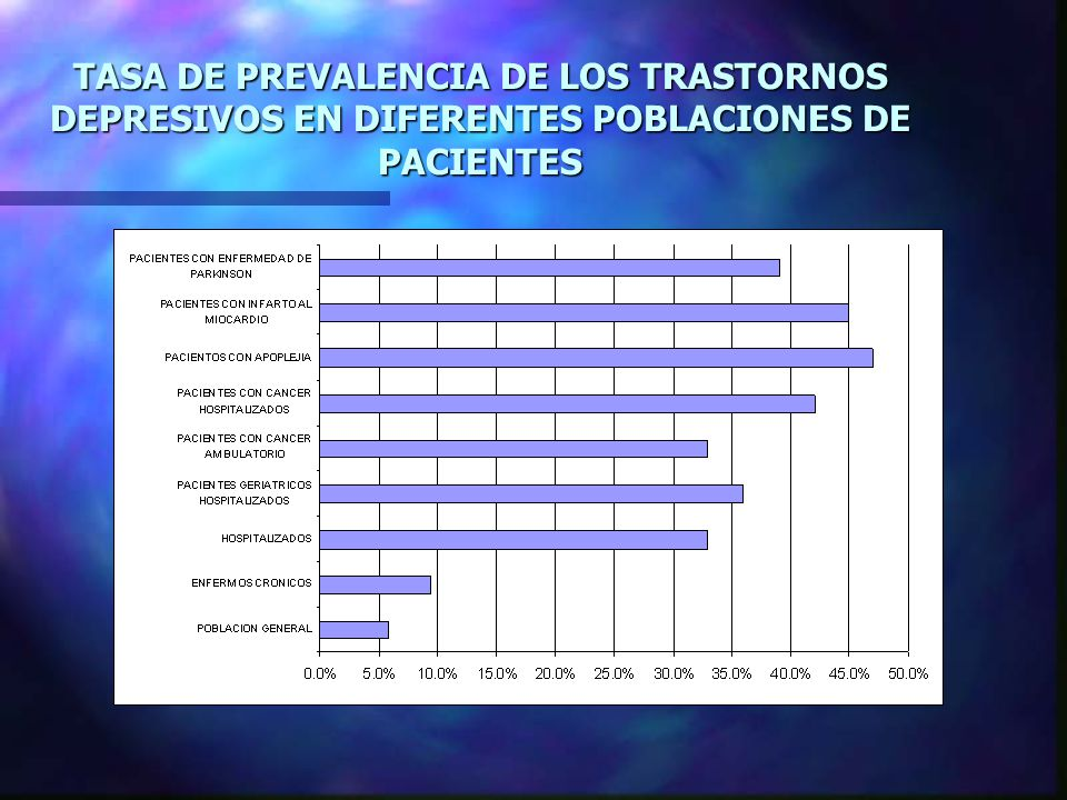 TASA DE PREVALENCIA DE LOS TRASTORNOS DEPRESIVOS EN DIFERENTES POBLACIONES DE PACIENTES