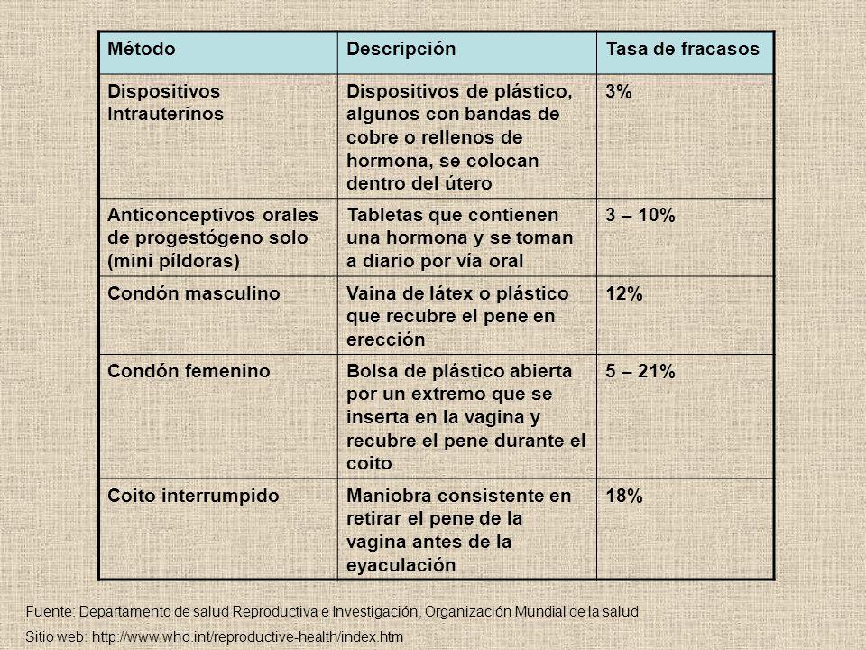 MétodoDescripciónTasa de fracasos Dispositivos Intrauterinos Dispositivos de plástico, algunos con bandas de cobre o rellenos de hormona, se colocan dentro del útero 3% Anticonceptivos orales de progestógeno solo (mini píldoras) Tabletas que contienen una hormona y se toman a diario por vía oral 3 – 10% Condón masculinoVaina de látex o plástico que recubre el pene en erección 12% Condón femeninoBolsa de plástico abierta por un extremo que se inserta en la vagina y recubre el pene durante el coito 5 – 21% Coito interrumpidoManiobra consistente en retirar el pene de la vagina antes de la eyaculación 18% Fuente: Departamento de salud Reproductiva e Investigación, Organización Mundial de la salud Sitio web: http://www.who.int/reproductive-health/index.htm