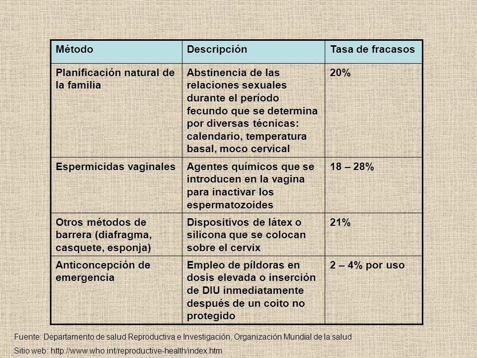 MétodoDescripciónTasa de fracasos Planificación natural de la familia Abstinencia de las relaciones sexuales durante el período fecundo que se determina por diversas técnicas: calendario, temperatura basal, moco cervical 20% Espermicidas vaginalesAgentes químicos que se introducen en la vagina para inactivar los espermatozoides 18 – 28% Otros métodos de barrera (diafragma, casquete, esponja) Dispositivos de látex o silicona que se colocan sobre el cervix 21% Anticoncepción de emergencia Empleo de píldoras en dosis elevada o inserción de DIU inmediatamente después de un coito no protegido 2 – 4% por uso Fuente: Departamento de salud Reproductiva e Investigación, Organización Mundial de la salud Sitio web: http://www.who.int/reproductive-health/index.htm