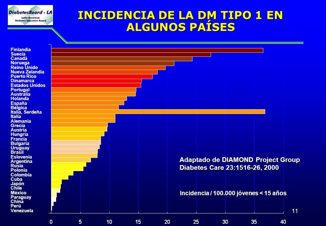 11 INCIDENCIA DE LA DM TIPO 1 EN ALGUNOS PAÍSES Incidencia / 100.000 jóvenes < 15 años Adaptado de DIAMOND Project Group Diabetes Care 23:1516-26, 200