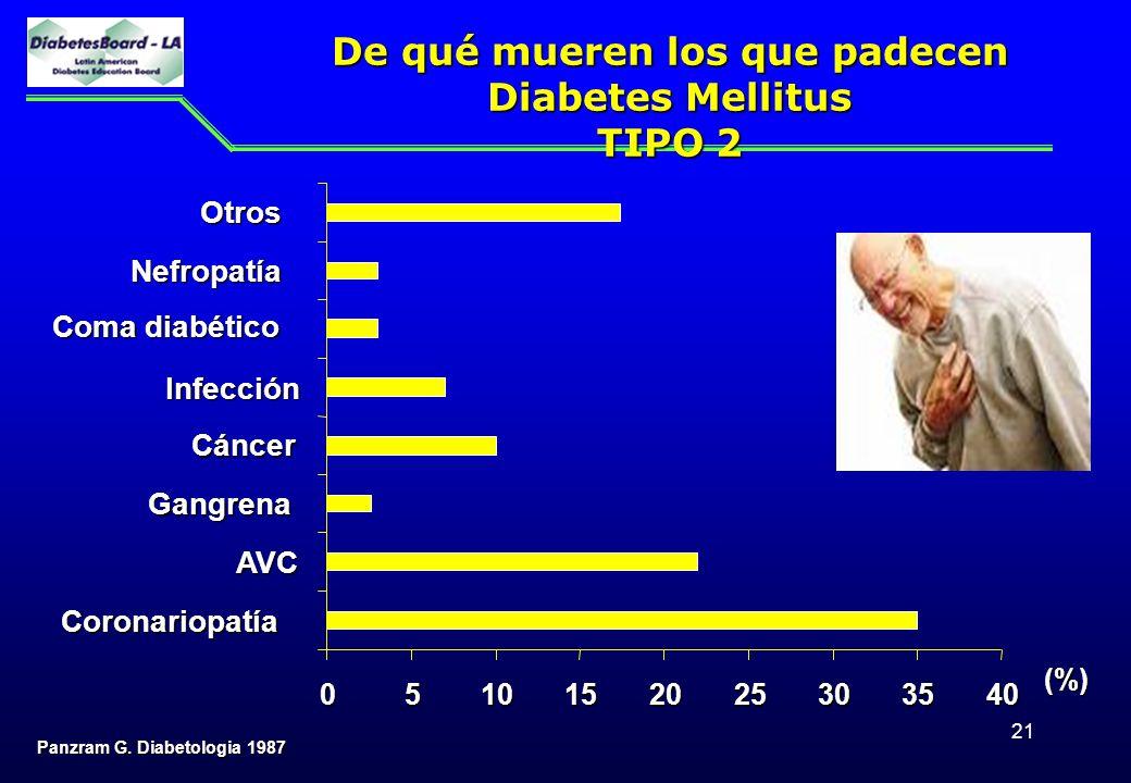 21 De qué mueren los que padecen Diabetes Mellitus TIPO 2 Panzram G. Diabetologia 1987 0510152025303540 Coronariopatía AVC Gangrena Cáncer Infección C