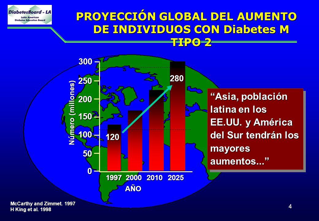 4 PROYECCIÓN GLOBAL DEL AUMENTO DE INDIVIDUOS CON Diabetes M TIPO 2 McCarthy and Zimmet. 1997 H King et al. 1998 250 200 150 100 50 0 199720002010 Núm