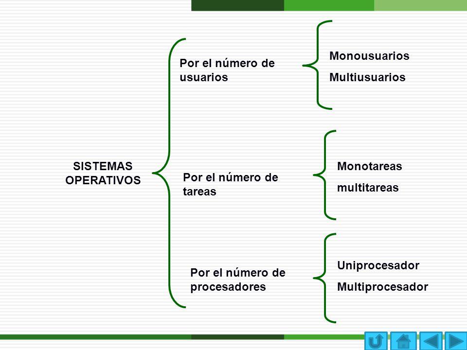 SISTEMAS OPERATIVOS Por el número de usuarios Por el número de tareas Por el número de procesadores Monousuarios Multiusuarios Monotareas multitareas