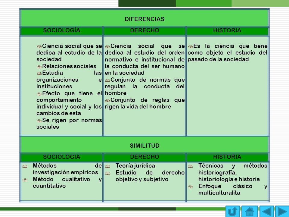 DIFERENCIAS SOCIOLOGÍADERECHOHISTORIA Ciencia social que se dedica al estudio de la sociedad Relaciones sociales Estudia las organizaciones e instituc