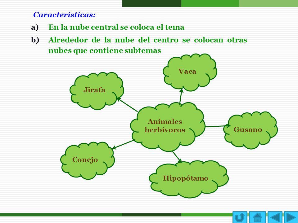 Características: a)En la nube central se coloca el tema b)Alrededor de la nube del centro se colocan otras nubes que contiene subtemas Animales herbív