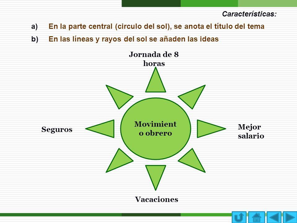 Características: a)En la parte central (circulo del sol), se anota el título del tema b)En las líneas y rayos del sol se añaden las ideas Movimient o