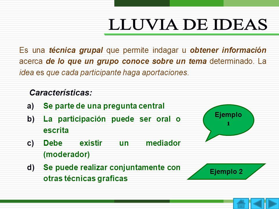Es un diagrama que permite organizar y clasificar de manera lógica los conceptos y sus relaciones.