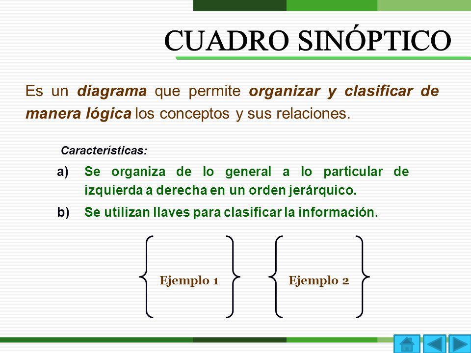 Es un diagrama que permite organizar y clasificar de manera lógica los conceptos y sus relaciones. Características: a)Se organiza de lo general a lo p
