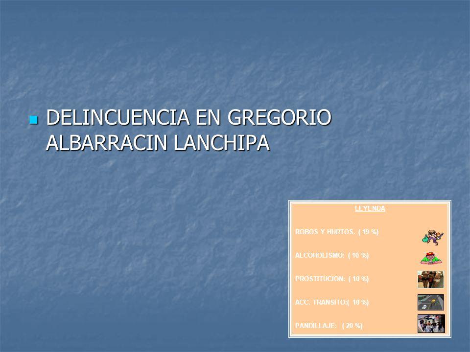 DELINCUENCIA EN GREGORIO ALBARRACIN LANCHIPA DELINCUENCIA EN GREGORIO ALBARRACIN LANCHIPA LEYENDA ROBOS Y HURTOS. ( 19 %) ALCOHOLISMO: ( 10 %) PROSTIT