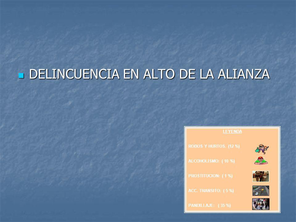 DELINCUENCIA EN ALTO DE LA ALIANZA DELINCUENCIA EN ALTO DE LA ALIANZA LEYENDA ROBOS Y HURTOS. (12 %) ALCOHOLISMO: ( 10 %) PROSTITUCION: ( 1 %) ACC. TR