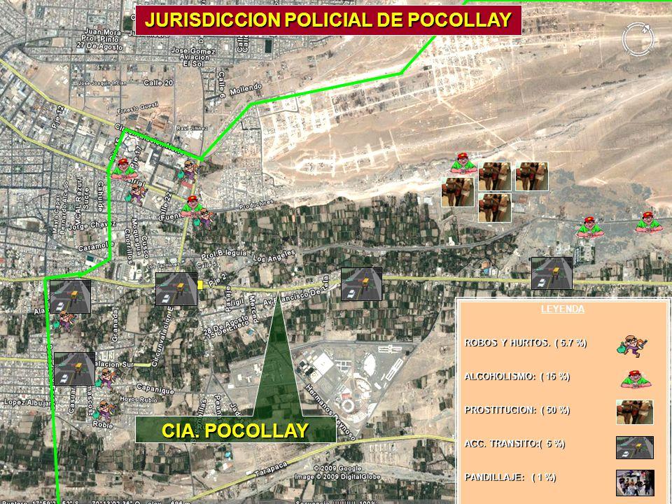 CIA. POCOLLAY JURISDICCION POLICIAL DE POCOLLAY MY. SALINAS LEYENDA ROBOS Y HURTOS. ( 5.7 %) ALCOHOLISMO: ( 15 %) PROSTITUCION: ( 50 %) ACC. TRANSITO: