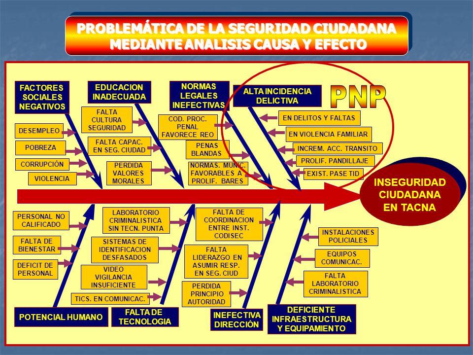 PROBLEMÁTICA DE LA SEGURIDAD CIUDADANA MEDIANTE ANALISIS CAUSA Y EFECTO MEDIANTE ANALISIS CAUSA Y EFECTO PROBLEMÁTICA DE LA SEGURIDAD CIUDADANA MEDIAN