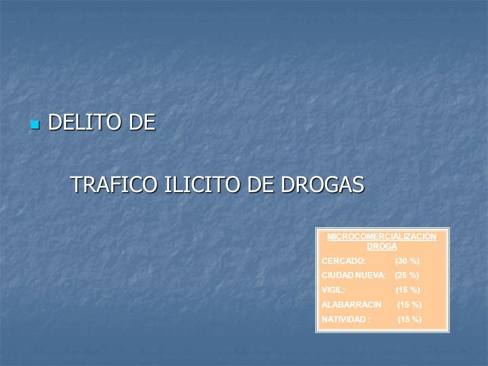 DELITO DE DELITO DE TRAFICO ILICITO DE DROGAS TRAFICO ILICITO DE DROGAS MICROCOMERCIALIZACIÓN DROGA CERCADO: (30 %) CIUDAD NUEVA: (25 %) VIGIL: (15 %)