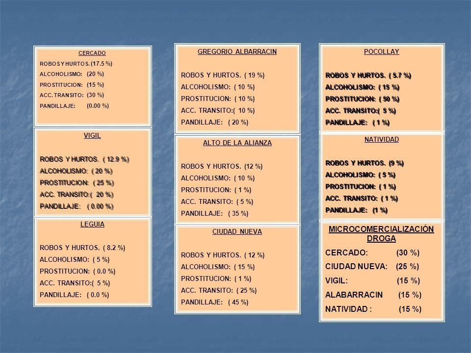 LEGUIA ROBOS Y HURTOS. ( 8.2 %) ALCOHOLISMO: ( 5 %) PROSTITUCION: ( 0.0 %) ACC. TRANSITO:( 5 %) PANDILLAJE: ( 0.0 %) VIGIL ROBOS Y HURTOS. ( 12.9 %) A