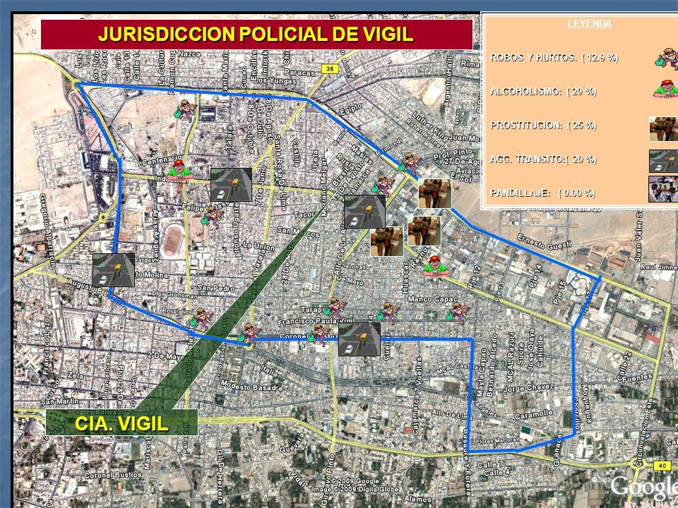 MY. SALINAS CIA. VIGIL JURISDICCION POLICIAL DE VIGIL LEYENDA ROBOS Y HURTOS. ( 12.9 %) ALCOHOLISMO: ( 20 %) PROSTITUCION: ( 25 %) ACC. TRANSITO:( 20