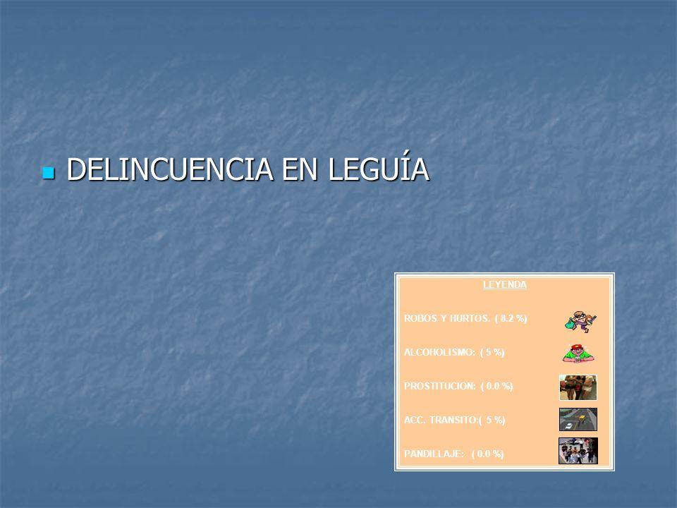 DELINCUENCIA EN LEGUÍA DELINCUENCIA EN LEGUÍA LEYENDA ROBOS Y HURTOS. ( 8.2 %) ALCOHOLISMO: ( 5 %) PROSTITUCION: ( 0.0 %) ACC. TRANSITO:( 5 %) PANDILL