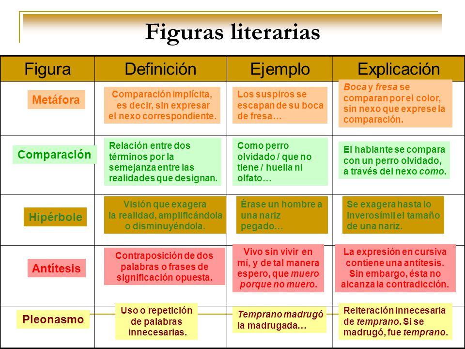 Figuras literarias FiguraDefiniciónEjemploExplicación Metáfora Comparación implícita, es decir, sin expresar el nexo correspondiente. Los suspiros se