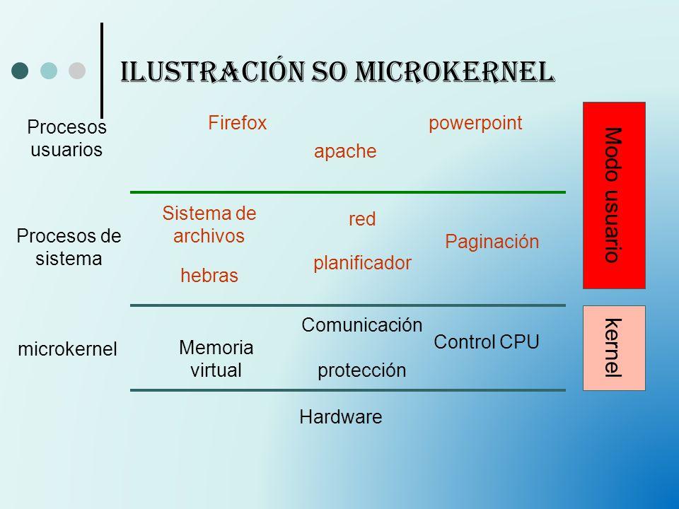 Ilustración SO Microkernel Hardware microkernel Procesos de sistema Procesos usuarios Memoria virtual Comunicación protección Control CPU Sistema de a