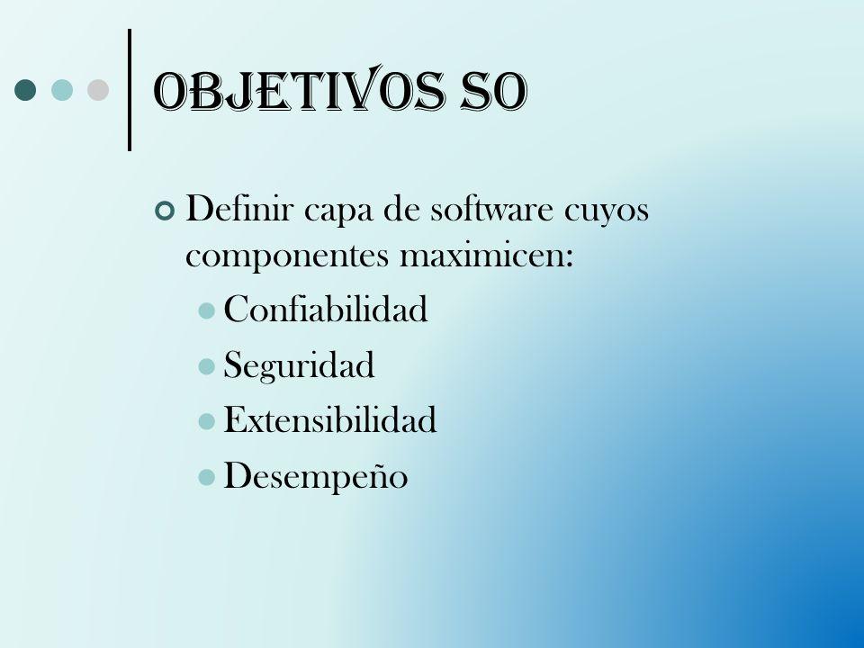Objetivos SO Definir capa de software cuyos componentes maximicen: Confiabilidad Seguridad Extensibilidad Desempeño