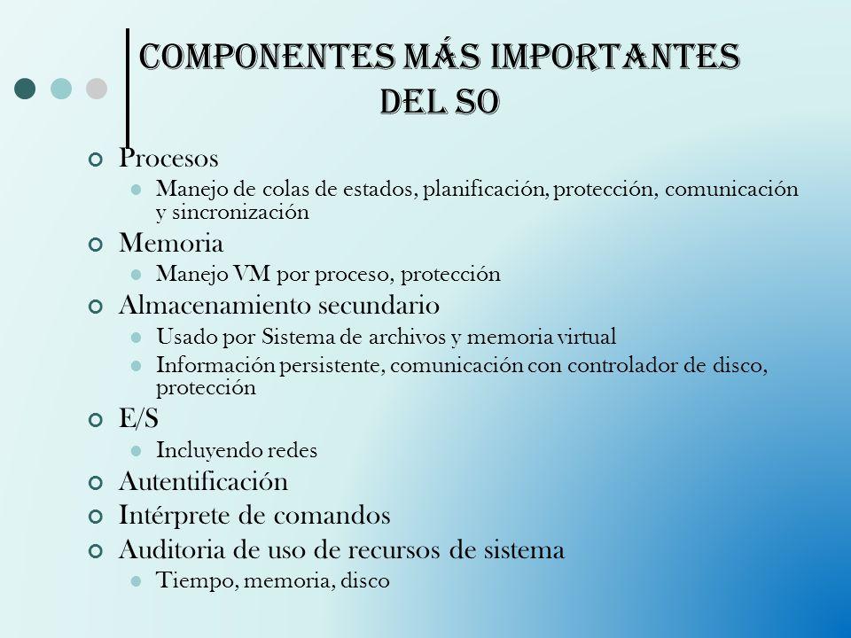 Componentes más importantes del SO Procesos Manejo de colas de estados, planificación, protección, comunicación y sincronización Memoria Manejo VM por