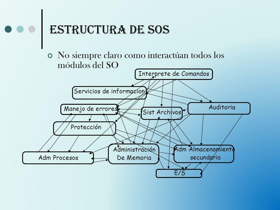 Estructura de SOs No siempre claro como interactúan todos los módulos del SO Administración De Memoria E/S Adm Almacenamiento secundario Sist Archivos